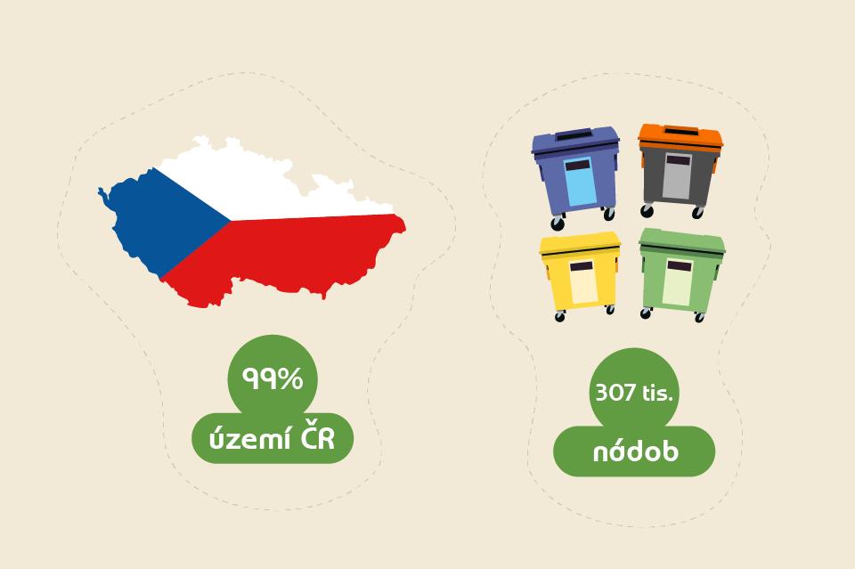 trideni_odpadu_statistika_kontejnery_ceska_republika