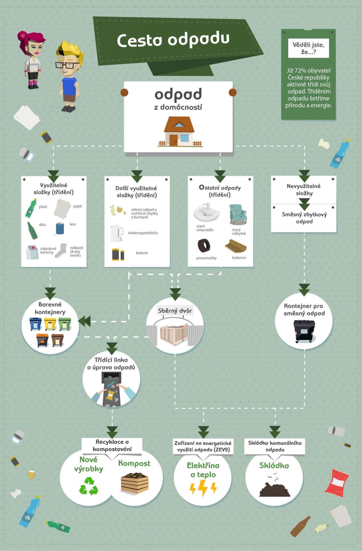 Cesta odpadu infografika