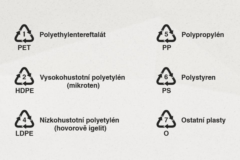 recyklacni_znacky_plastu