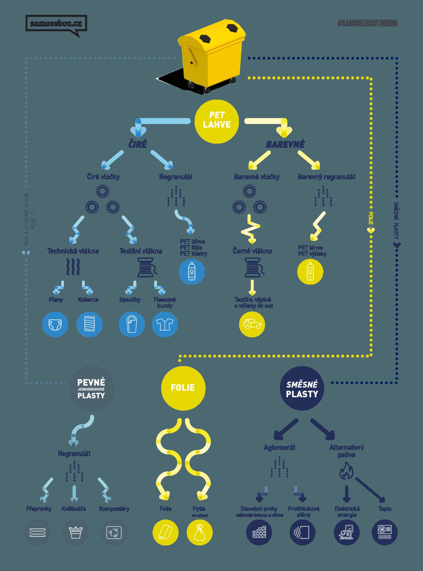 infografika_samosebou_pet_lahve