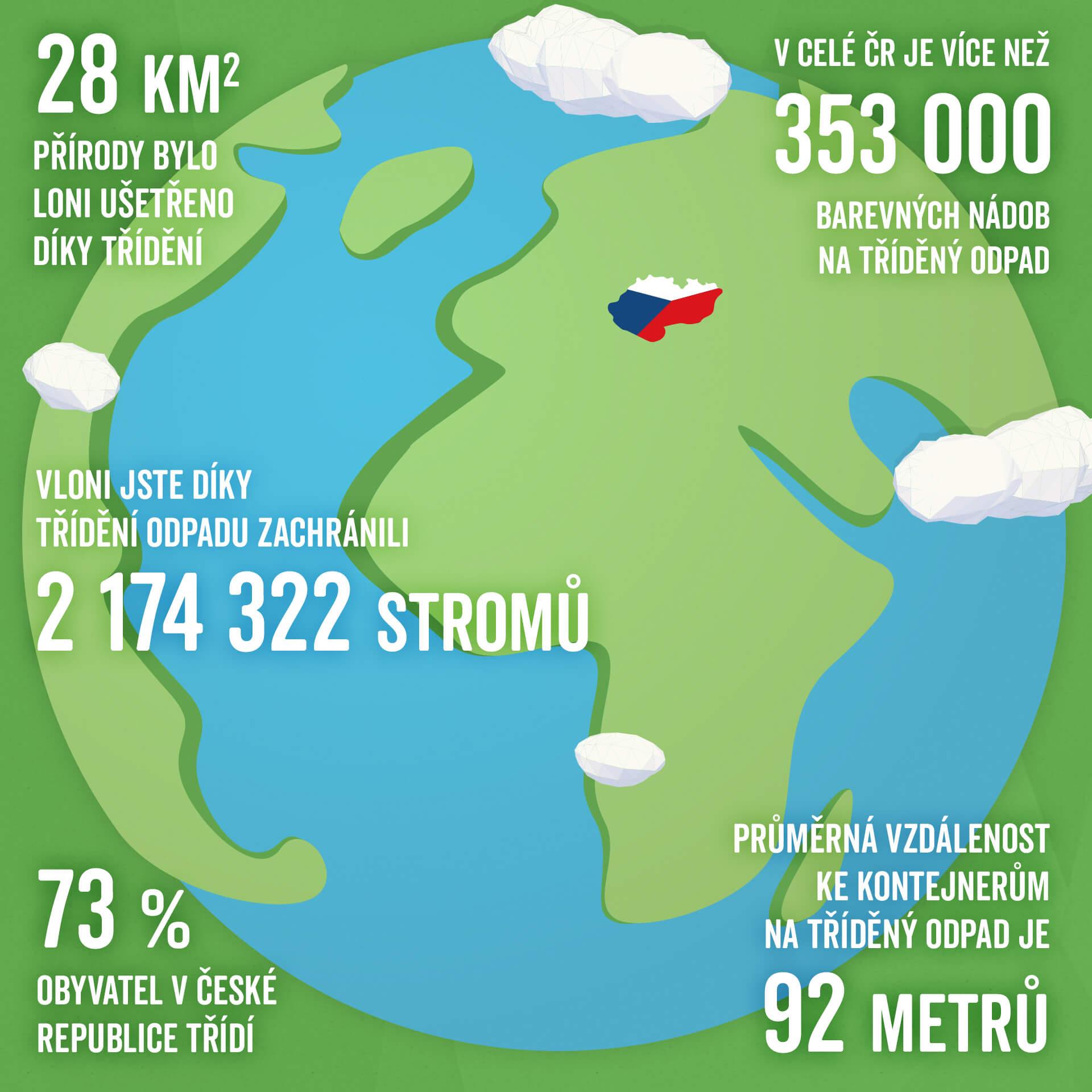 trideni_odpadu_svetovy_den_zivotni_prostredi_kontejnery