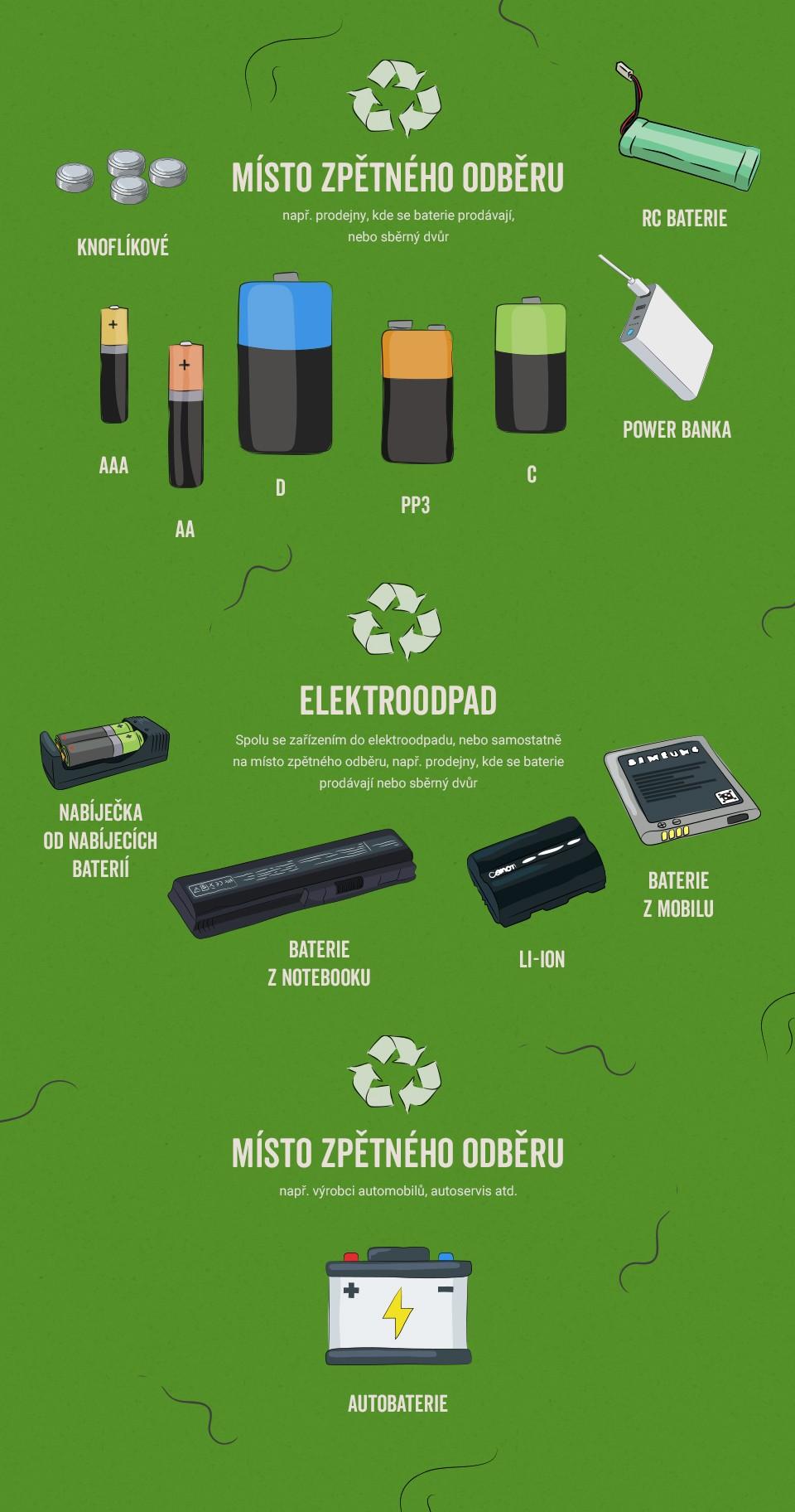 samosebou_infografika_baterie_baterka_trideni_odpad_samosebou_jak_tridit_power_banka