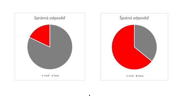 statistika_jak_se_chovaji_mladi_rozlozeni_plastu