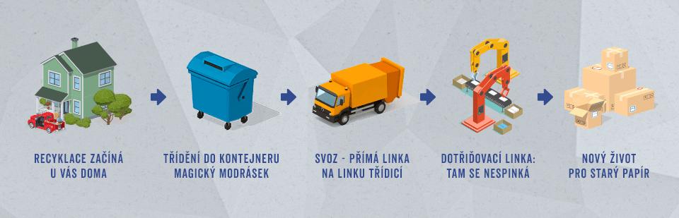 recyklace_recyklacni_proces_trideni_doma_kontejner_svoz_dotridovaci_linka_recyklovany_vyrobek_samosebou