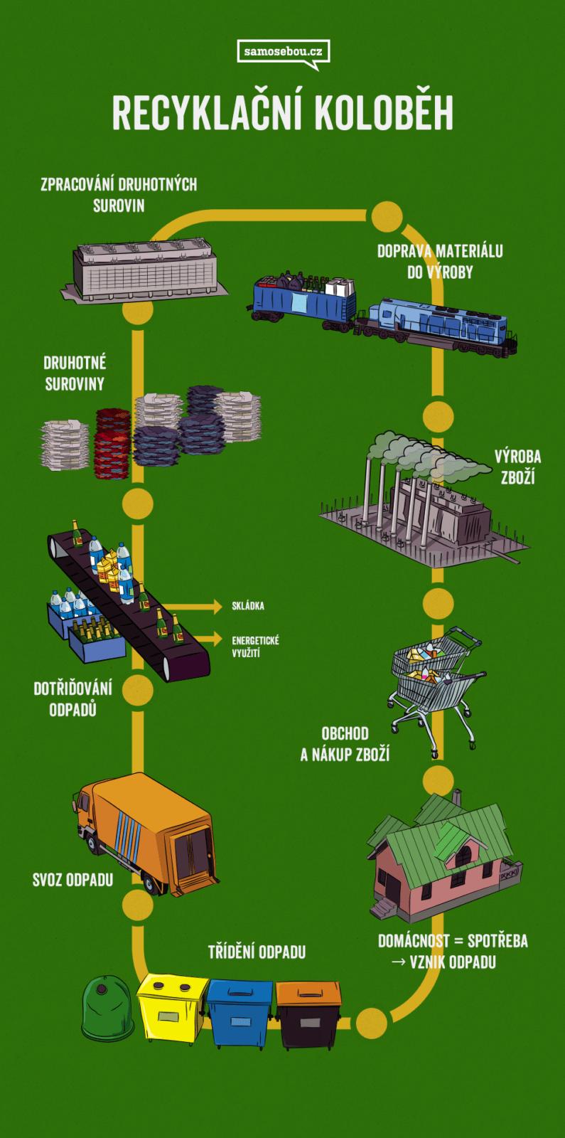 kolobeh_recyklace_infografika_samosebou_recyklacni_kolobeh_kontejner_svoz_tridici_linka_druhotna_surovina