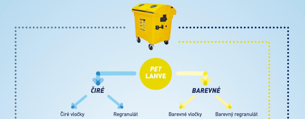 kontejner_svoz_plastoveho_odpadu_tridici_linka_zpracovani_recyklace_plastu_nove_produkty